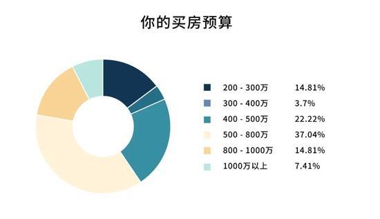 手拿400万还是输了上海买房人困在积分系统里