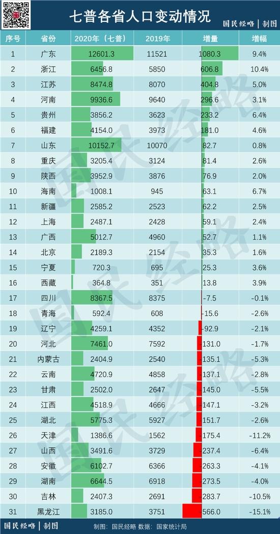 人口挤水分中国各省市真实人口家底曝光