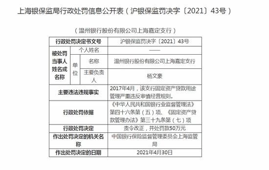 温州银行上海嘉定支行被罚50万违反审慎经营规则