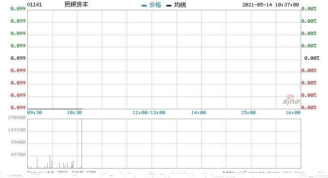 民银资本5月13日回购92万股涉资9.22万元