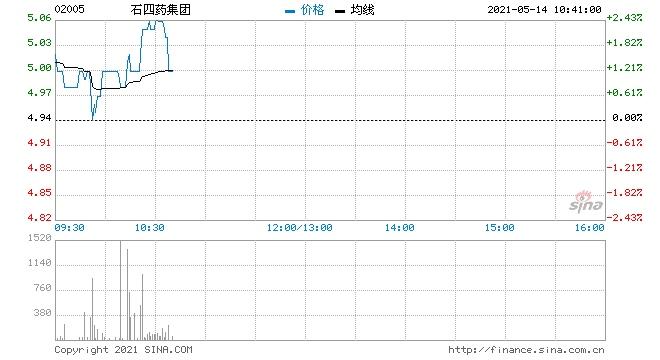 石四药集团5月13日回购40万股涉资200.5万元