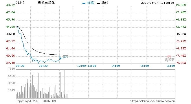 招商证券(香港)华虹半导体为科技硬件领域首选目标价60港元