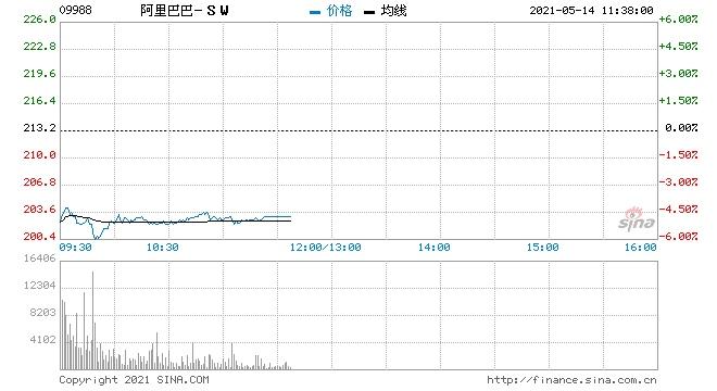 瑞银阿里巴巴投资策略进取市场或将下调盈利预测