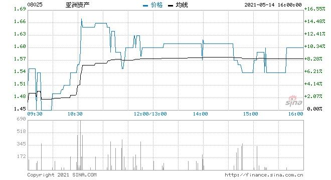 亚洲资产一季度股东应占盈利20.1万港元