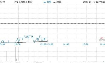 瑞信上海石油化工维持中性评级目标价降至1.9港元