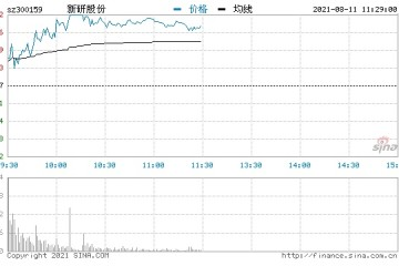 快讯国防军工板块异动拉升新研股份等多股涨停