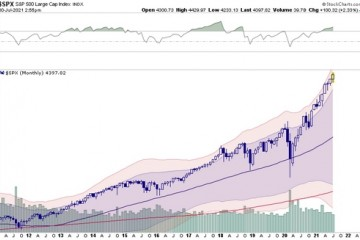 注意美股正大幅偏离这两条均线
